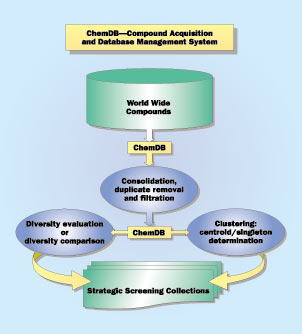 A flow chart explaining the compound acquisition and database management system.